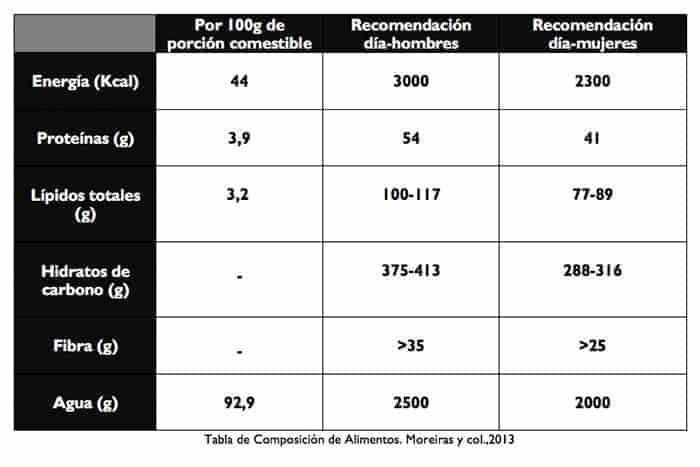 tabla de propiedades de la canela