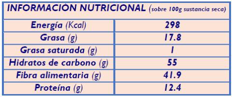 informacion nutricional cilantro