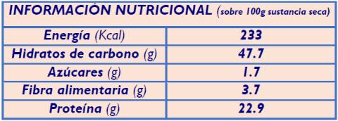 informacion nutricional albahaca