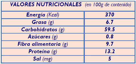 VALORES NUTRICIONALES AVENA